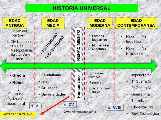 ESQUEMAS Y MAPAS CONCEPTUALES SOBRE HISTORIA UNIVERSAL. PEDAGOGÍA EN ...